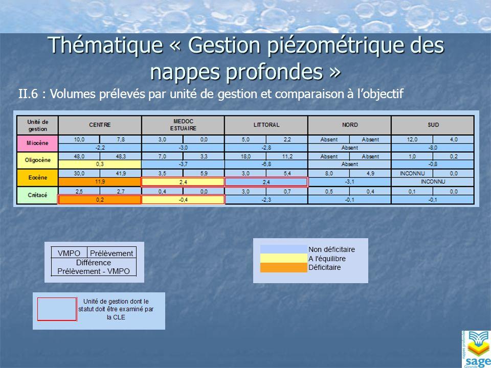 Thématique « Gestion piézométrique des nappes profondes » II.6 : Volumes prélevés par unité de gestion et comparaison à lobjectif