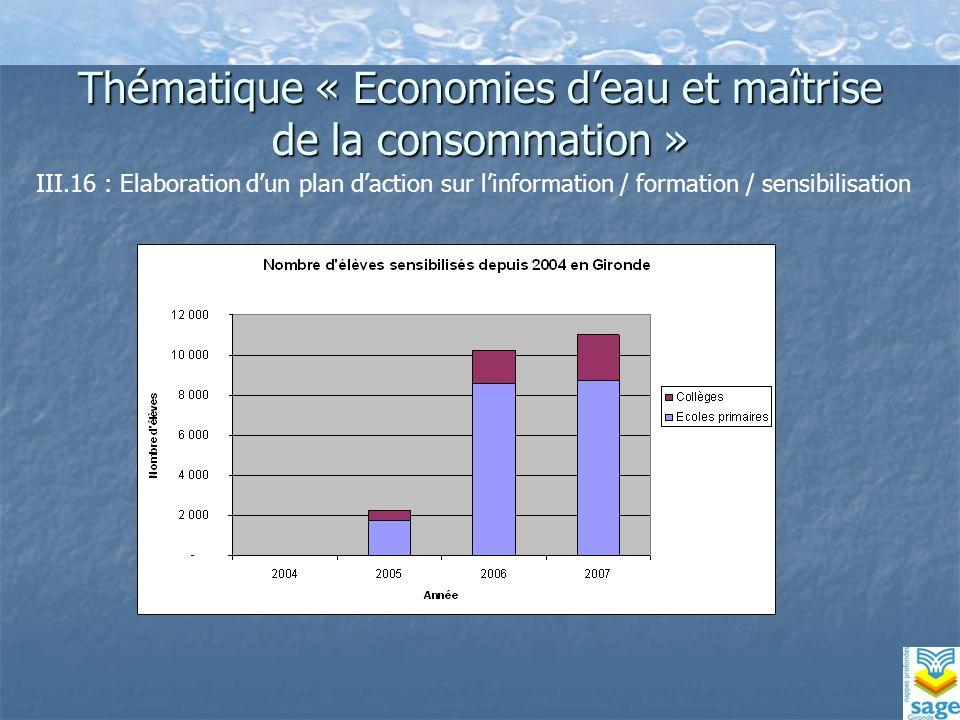 Thématique « Economies deau et maîtrise de la consommation » III.16 : Elaboration dun plan daction sur linformation / formation / sensibilisation