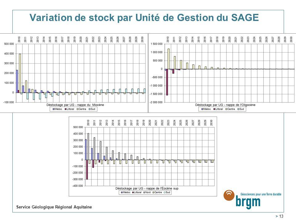 Variation de stock par Unité de Gestion du SAGE Service Géologique Régional Aquitaine > 13