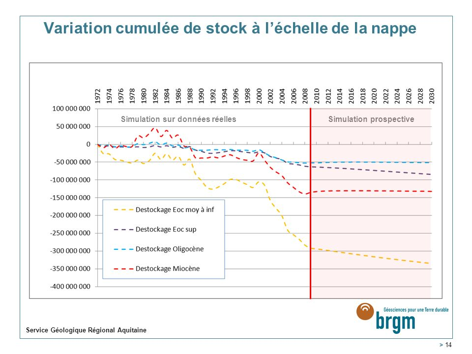 Variation cumulée de stock à léchelle de la nappe Service Géologique Régional Aquitaine > 14 Simulation sur données réellesSimulation prospective