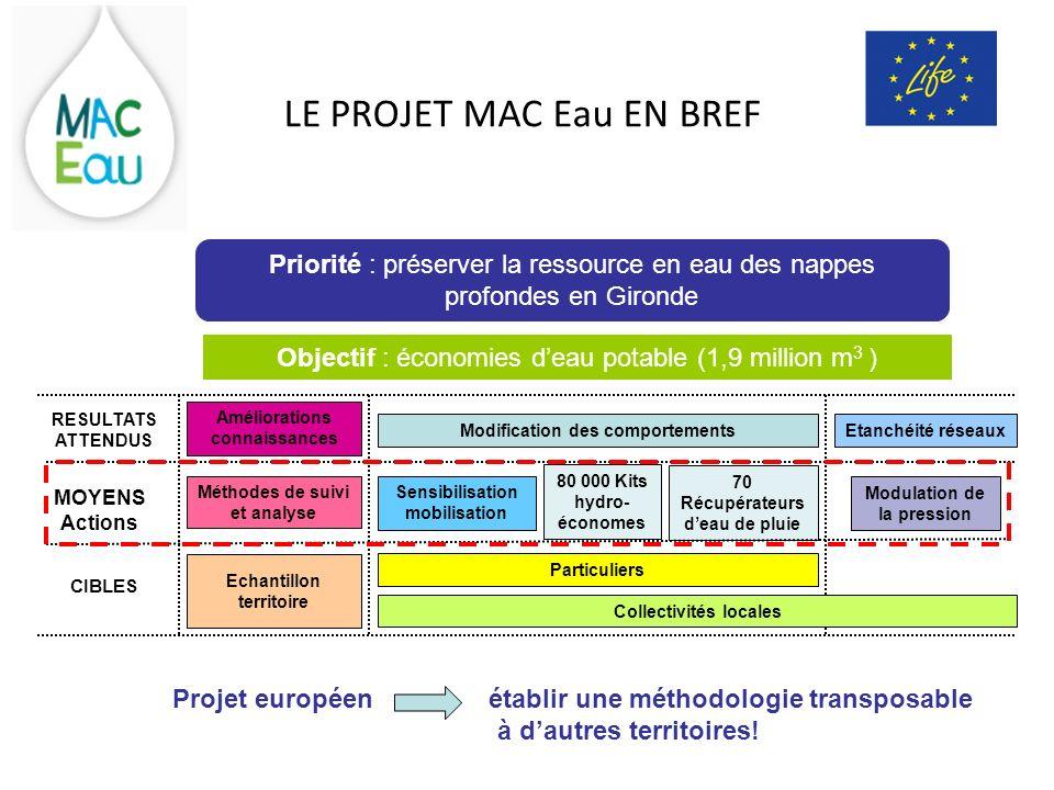 LE PROJET MAC Eau EN BREF Objectif : économies deau potable (1,9 million m 3 ) Etanchéité réseaux Modulation de la pression Collectivités locales RESU