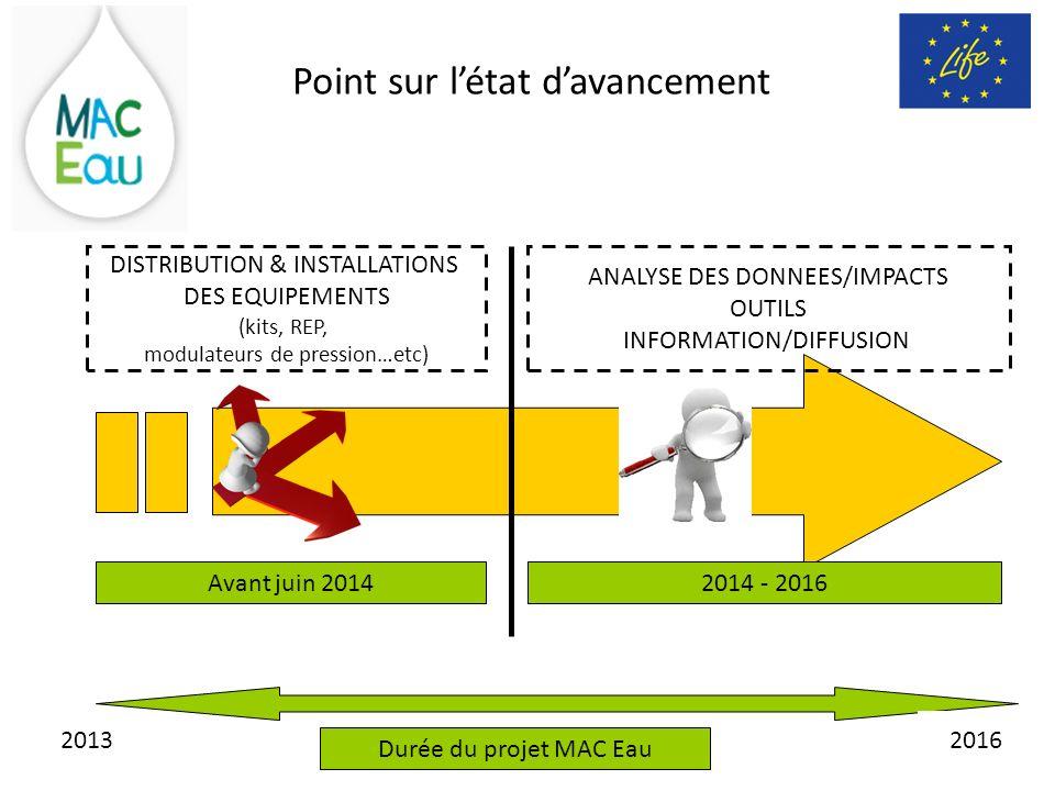 Point sur létat davancement Avant juin 2014 DISTRIBUTION & INSTALLATIONS DES EQUIPEMENTS (kits, REP, modulateurs de pression…etc) 2014 - 2016 ANALYSE