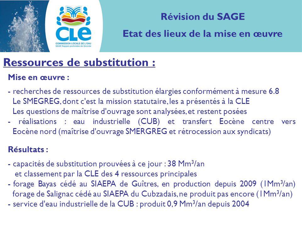 Mise en œuvre : - recherches de ressources de substitution élargies conformément à mesure 6.8 Le SMEGREG, dont c est la mission statutaire, les a présentés à la CLE Les questions de maîtrise d ouvrage sont analysées, et restent posées - réalisations : eau industrielle (CUB) et transfert Eocène centre vers Eocène nord (maîtrise d ouvrage SMERGREG et rétrocession aux syndicats) Résultats : - capacités de substitution prouvées à ce jour : 38 Mm 3 /an et classement par la CLE des 4 ressources principales - forage Bayas cédé au SIAEPA de Guîtres, en production depuis 2009 (1Mm 3 /an) forage de Salignac cédé au SIAEPA du Cubzadais, ne produit pas encore (1Mm 3 /an) - service d eau industrielle de la CUB : produit 0,9 Mm 3 /an depuis 2004 Révision du SAGE Etat des lieux de la mise en œuvre Ressources de substitution :
