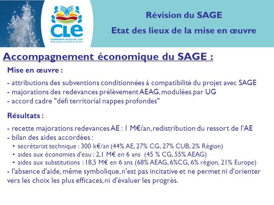 Mise en œuvre : - attributions des subventions conditionnées à compatibilité du projet avec SAGE - majorations des redevances prélèvement AEAG, modulées par UG - accord cadre défi territorial nappes profondes Résultats : - recette majorations redevances AE : 1 M/an, redistribution du ressort de l AE - bilan des aides accordées : secrétariat technique : 300 k/an (44% AE, 27% CG, 27% CUB, 2% Région) aides aux économies d eau : 2,1 M en 6 ans (45 % CG, 55% AEAG) aides aux substitutions : 18,5 M en 6 ans (68% AEAG, 6%CG, 6% région, 21% Europe) - l absence d aide, même symbolique, n est pas incitative et ne permet ni d orienter vers les choix les plus efficaces, ni d évaluer les progrès.