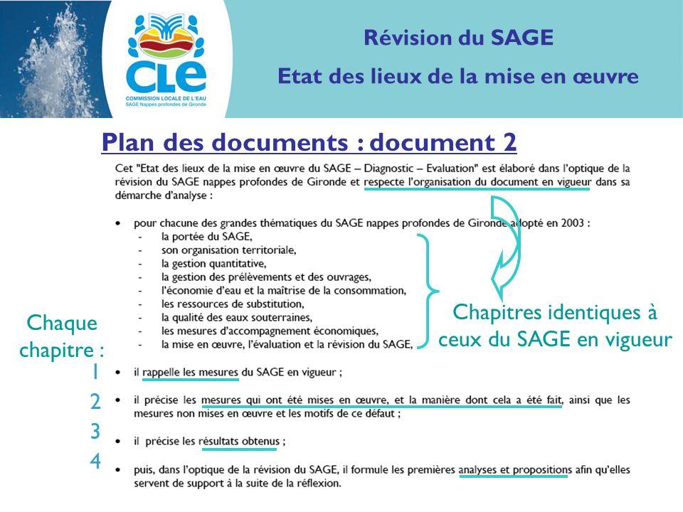 Plan des documents : document 2 Révision du SAGE Etat des lieux de la mise en œuvre 12341234 Chapitres identiques à ceux du SAGE en vigueur Chaque chapitre :