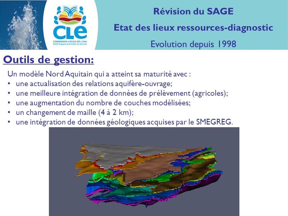 Un modèle Nord Aquitain qui a atteint sa maturité avec : une actualisation des relations aquifère-ouvrage; une meilleure intégration de données de prélèvement (agricoles); une augmentation du nombre de couches modélisées; un changement de maille (4 à 2 km); une intégration de données géologiques acquises par le SMEGREG.