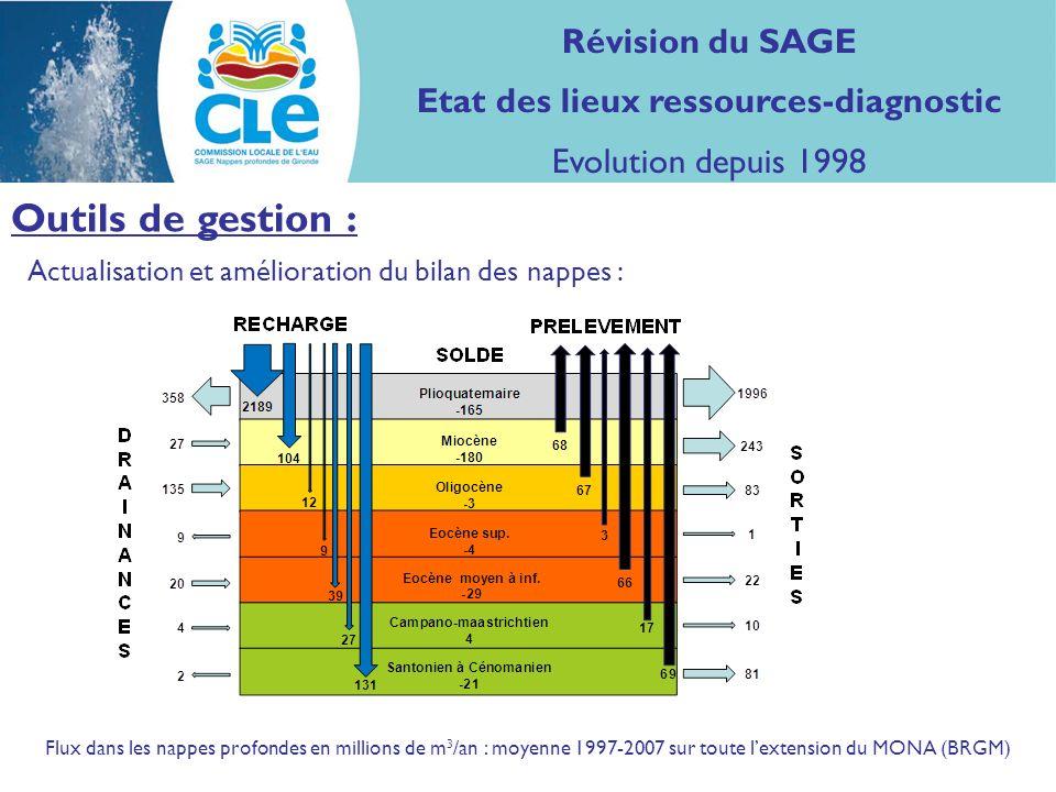 Actualisation et amélioration du bilan des nappes : Outils de gestion : Flux dans les nappes profondes en millions de m 3 /an : moyenne 1997-2007 sur toute lextension du MONA (BRGM) Révision du SAGE Etat des lieux ressources-diagnostic Evolution depuis 1998