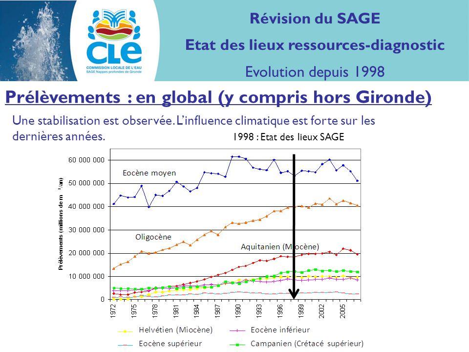 Prélèvements : en global (y compris hors Gironde) Une stabilisation est observée.