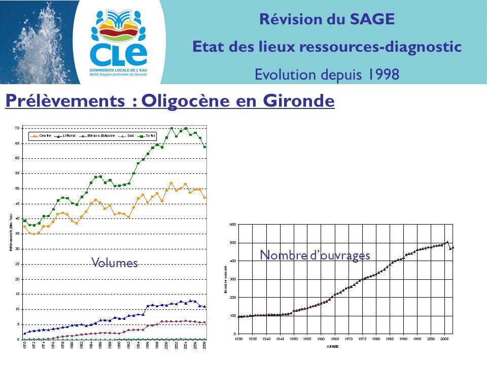 Prélèvements : Oligocène en Gironde Volumes Nombre douvrages Révision du SAGE Etat des lieux ressources-diagnostic Evolution depuis 1998