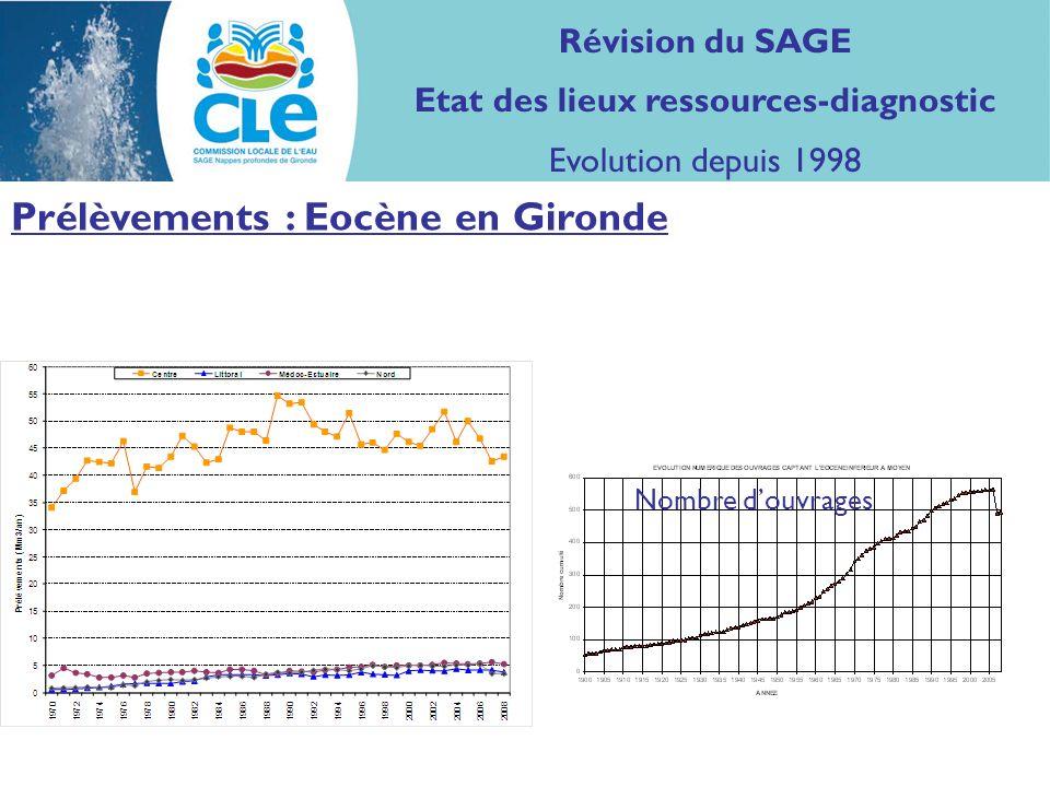 Prélèvements : Eocène en Gironde Volumes Nombre douvrages Révision du SAGE Etat des lieux ressources-diagnostic Evolution depuis 1998
