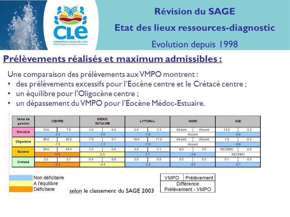 Prélèvements réalisés et maximum admissibles : Une comparaison des prélèvements aux VMPO montrent : des prélèvements excessifs pour lEocène centre et le Crétacé centre ; un équilibre pour lOligocène centre ; un dépassement du VMPO pour lEocène Médoc-Estuaire.