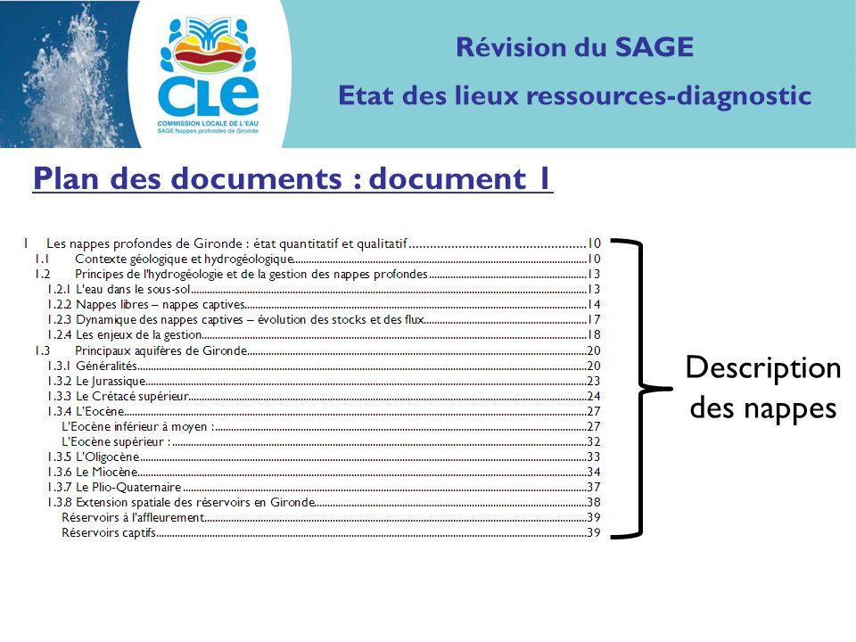 Plan des documents : document 1 Révision du SAGE Etat des lieux ressources-diagnostic Description des nappes