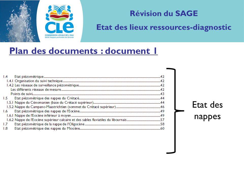 Plan des documents : document 1 Etat des nappes Révision du SAGE Etat des lieux ressources-diagnostic