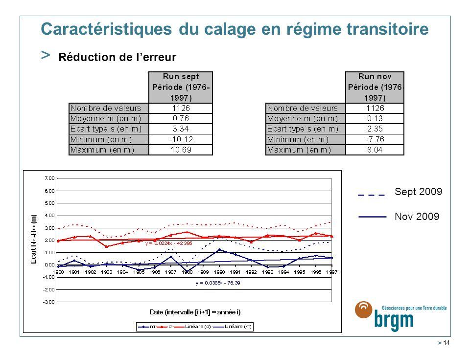 Service Géologique Régional Aquitaine > 14 Caractéristiques du calage en régime transitoire > Réduction de lerreur Sept 2009 Nov 2009