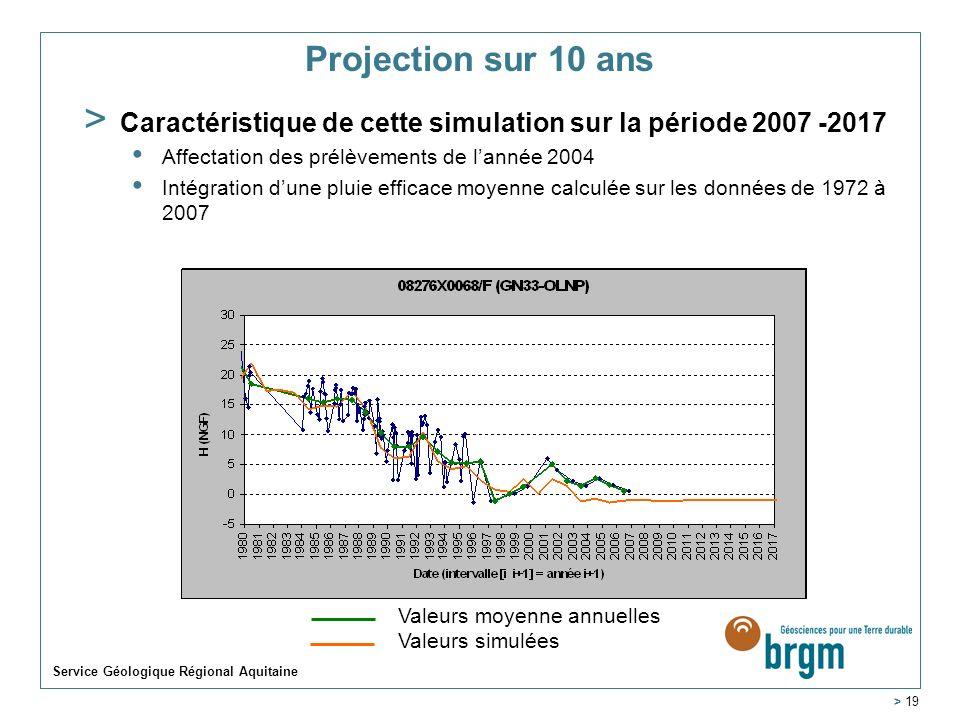 Service Géologique Régional Aquitaine > 19 Projection sur 10 ans > Caractéristique de cette simulation sur la période 2007 -2017 Affectation des prélè