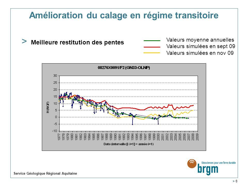 Service Géologique Régional Aquitaine > 8 Amélioration du calage en régime transitoire > Meilleure restitution des pentes Valeurs moyenne annuelles Va