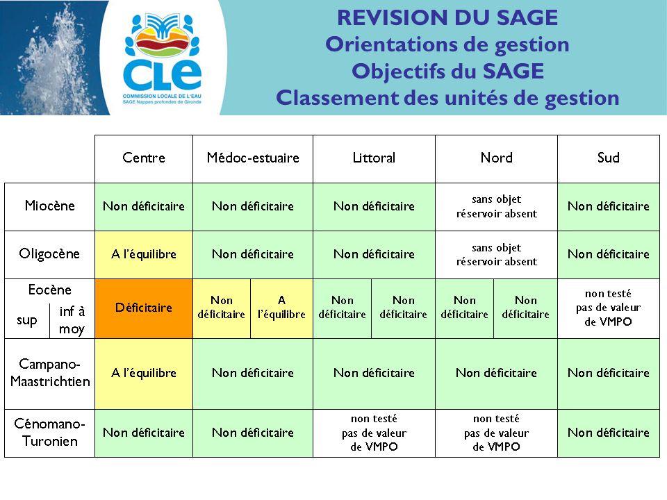 REVISION DU SAGE Orientations de gestion Objectifs du SAGE Classement des unités de gestion