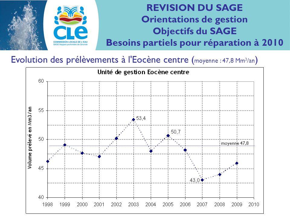 Evolution des prélèvements à l Eocène centre ( moyenne : 47,8 Mm 3 /an ) REVISION DU SAGE Orientations de gestion Objectifs du SAGE Besoins partiels pour réparation à 2010 moyenne 47,8