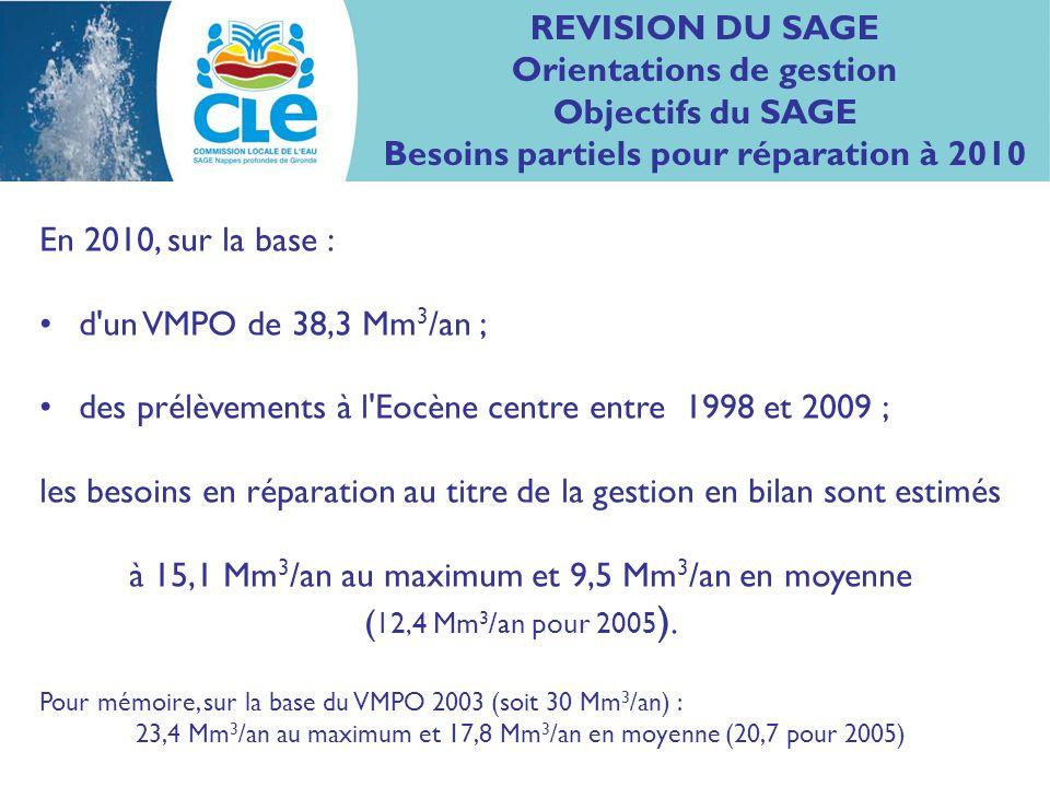En 2010, sur la base : d un VMPO de 38,3 Mm 3 /an ; des prélèvements à l Eocène centre entre 1998 et 2009 ; les besoins en réparation au titre de la gestion en bilan sont estimés à 15,1 Mm 3 /an au maximum et 9,5 Mm 3 /an en moyenne ( 12,4 Mm 3 /an pour 2005 ).