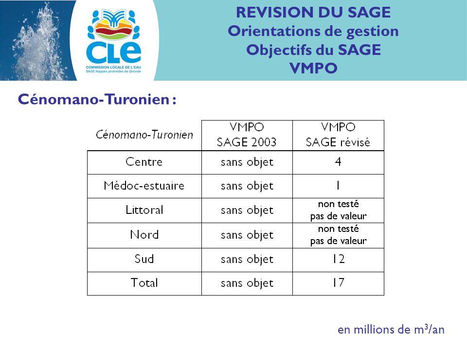 REVISION DU SAGE Orientations de gestion Objectifs du SAGE VMPO Cénomano-Turonien : en millions de m 3 /an