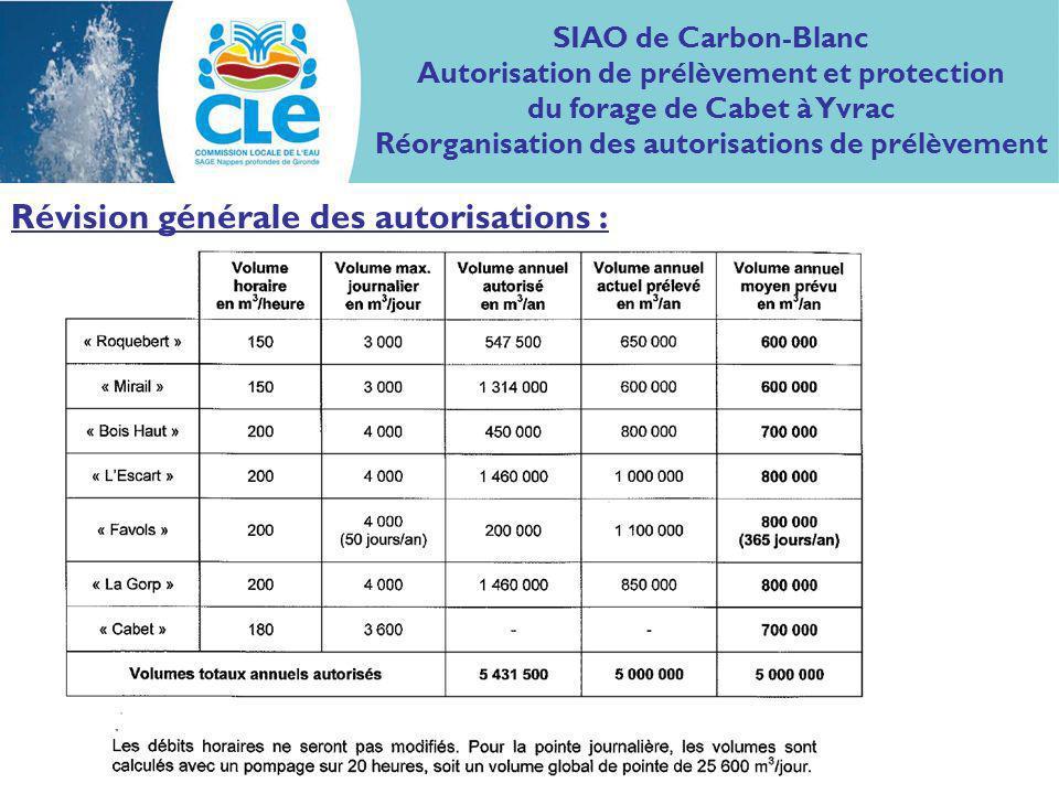 Révision générale des autorisations : SIAO de Carbon-Blanc Autorisation de prélèvement et protection du forage de Cabet à Yvrac Réorganisation des autorisations de prélèvement