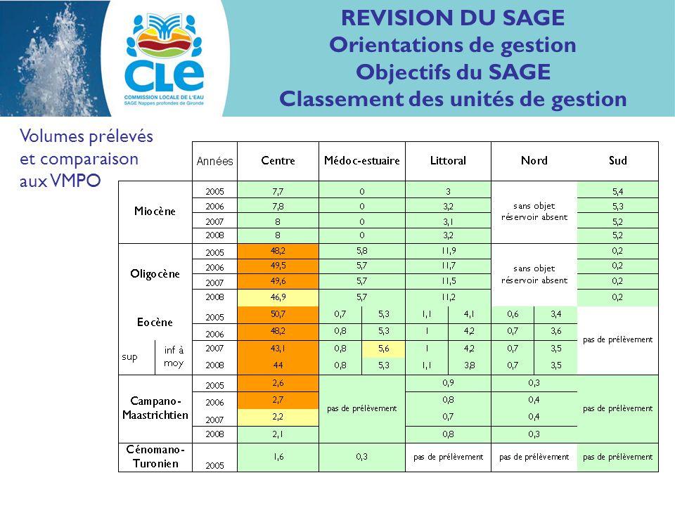 REVISION DU SAGE Orientations de gestion Objectifs du SAGE Classement des unités de gestion Volumes prélevés et comparaison aux VMPO