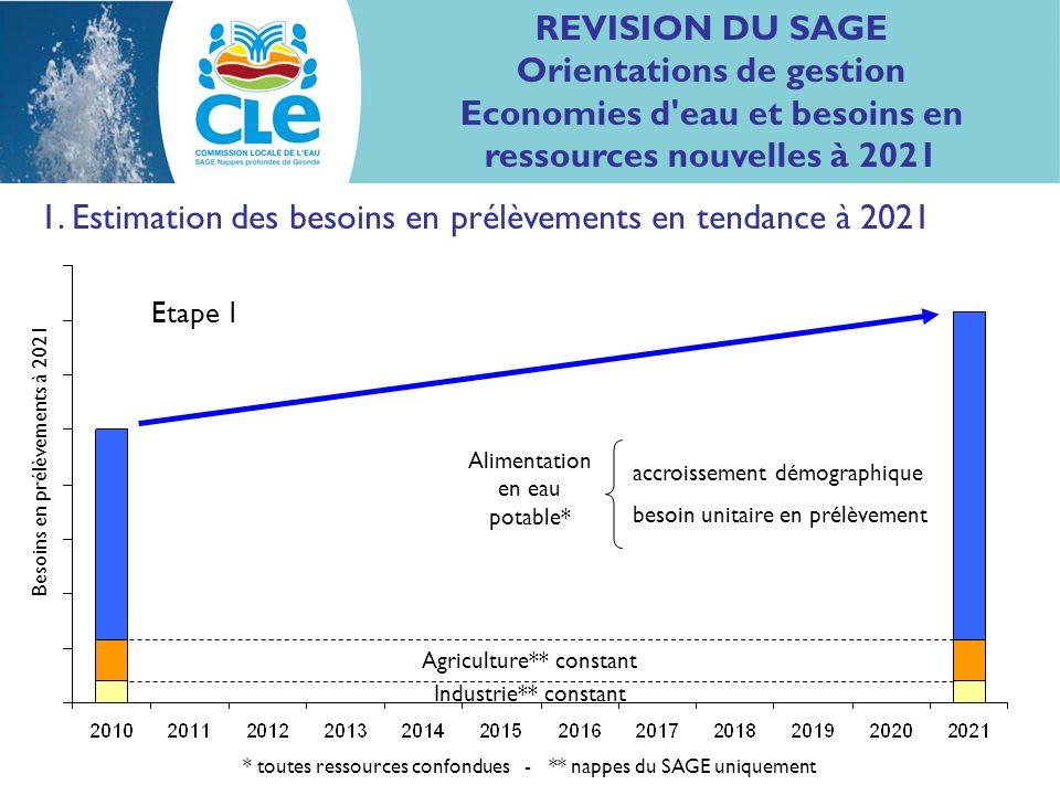 1. Estimation des besoins en prélèvements en tendance à 2021 (dans les nappes du SAGE et tous usages confondus) Besoins en prélèvements à 2021 Etape 1