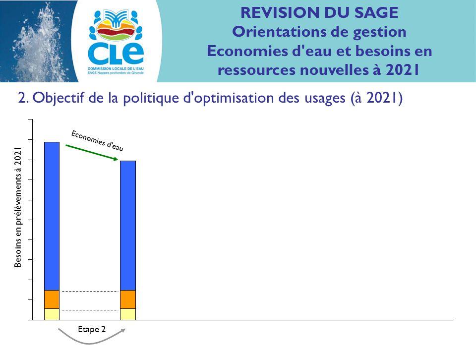 2. Objectif de la politique d'optimisation des usages (à 2021) Economies d'eau Etape 2 Besoins en prélèvements à 2021 REVISION DU SAGE Orientations de