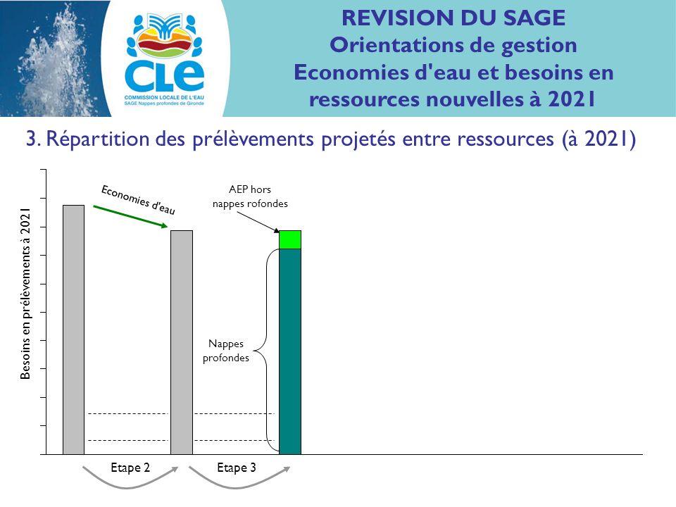 3. Répartition des prélèvements projetés entre ressources (à 2021) Nappes profondes Economies d'eau Etape 2Etape 3 Besoins en prélèvements à 2021 AEP