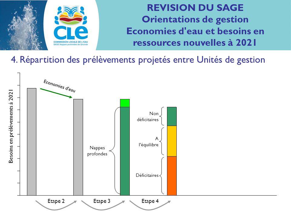4. Répartition des prélèvements projetés entre Unités de gestion Nappes profondes Non déficitaires A l'équilibre Déficitaires Economies d'eau Etape 2E