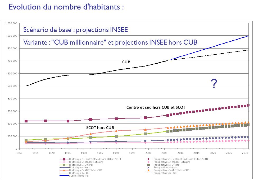 Scénario de base : projections INSEE Variante : CUB millionnaire et projections INSEE hors CUB