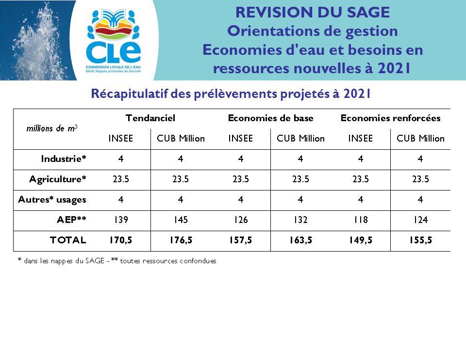 REVISION DU SAGE Orientations de gestion Economies d eau et besoins en ressources nouvelles à 2021 Récapitulatif des prélèvements projetés à 2021