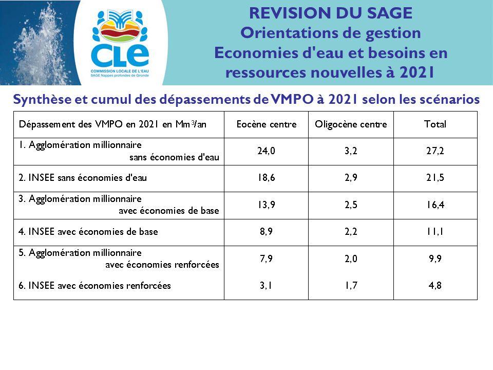 REVISION DU SAGE Orientations de gestion Economies d eau et besoins en ressources nouvelles à 2021 Synthèse et cumul des dépassements de VMPO à 2021 selon les scénarios