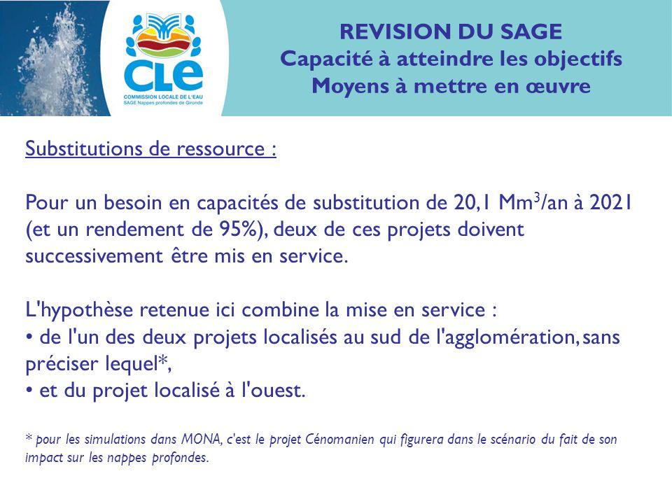 Substitutions de ressource : Pour un besoin en capacités de substitution de 20,1 Mm 3 /an à 2021 (et un rendement de 95%), deux de ces projets doivent successivement être mis en service.