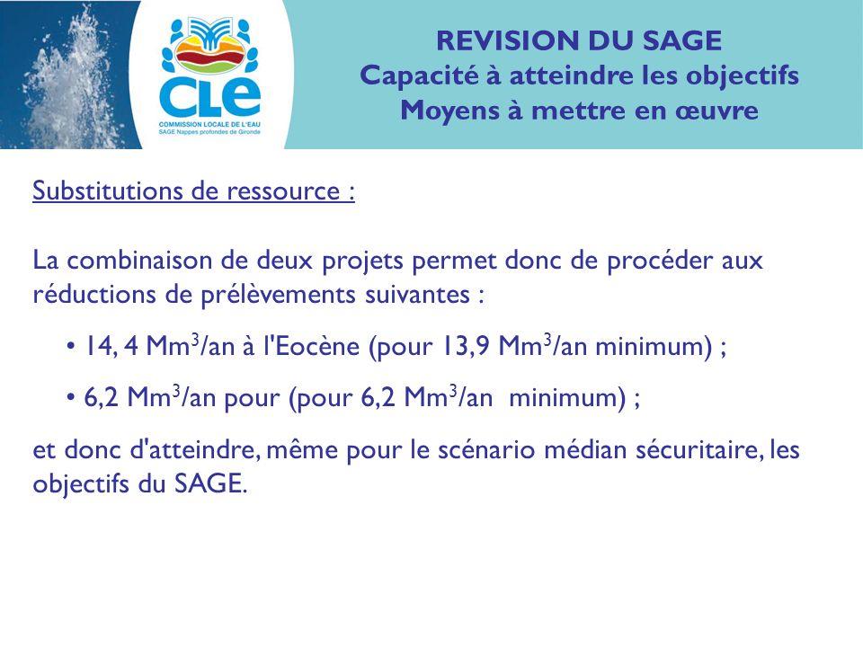 Substitutions de ressource : La combinaison de deux projets permet donc de procéder aux réductions de prélèvements suivantes : 14, 4 Mm 3 /an à l Eocène (pour 13,9 Mm 3 /an minimum) ; 6,2 Mm 3 /an pour (pour 6,2 Mm 3 /an minimum) ; et donc d atteindre, même pour le scénario médian sécuritaire, les objectifs du SAGE.