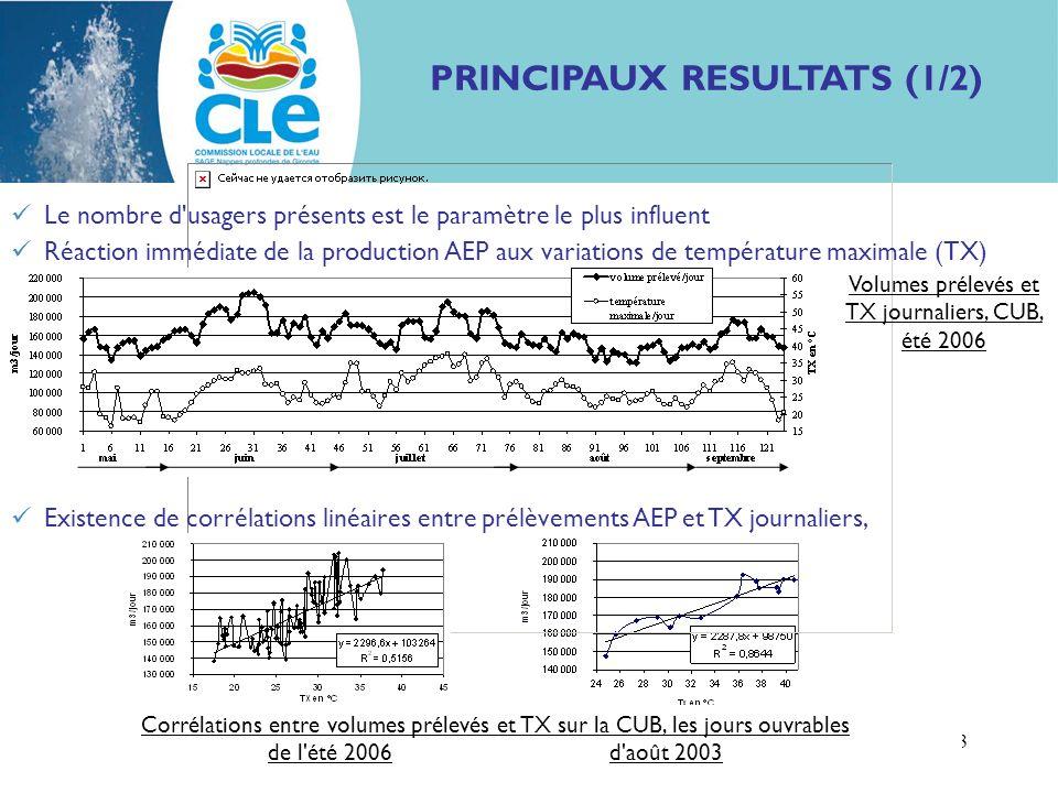 Impact rechauffement sur conso aep Bureau de la CLE - 21/09/09 3 PRINCIPAUX RESULTATS (1/2) Le nombre d usagers présents est le paramètre le plus influent Réaction immédiate de la production AEP aux variations de température maximale (TX) Existence de corrélations linéaires entre prélèvements AEP et TX journaliers, Volumes prélevés et TX journaliers, CUB, été 2006 Corrélations entre volumes prélevés et TX sur la CUB, les jours ouvrables de l été 2006 d août 2003