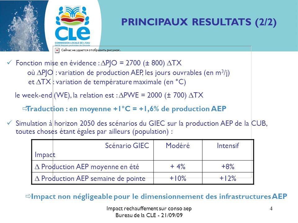 Impact rechauffement sur conso aep Bureau de la CLE - 21/09/09 4 PRINCIPAUX RESULTATS (2/2) Fonction mise en évidence : PJO = 2700 (± 800) TX où PJO : variation de production AEP, les jours ouvrables (en m 3 /j) et TX : variation de température maximale (en °C) le week-end (WE), la relation est : PWE = 2000 (± 700) TX Traduction : en moyenne +1°C = +1,6% de production AEP Simulation à horizon 2050 des scénarios du GIEC sur la production AEP de la CUB, toutes choses étant égales par ailleurs (population) : Scénario GIEC Impact ModéréIntensif Production AEP moyenne en été + 4%+8% Production AEP semaine de pointe +10%+12% Impact non négligeable pour le dimensionnement des infrastructures AEP