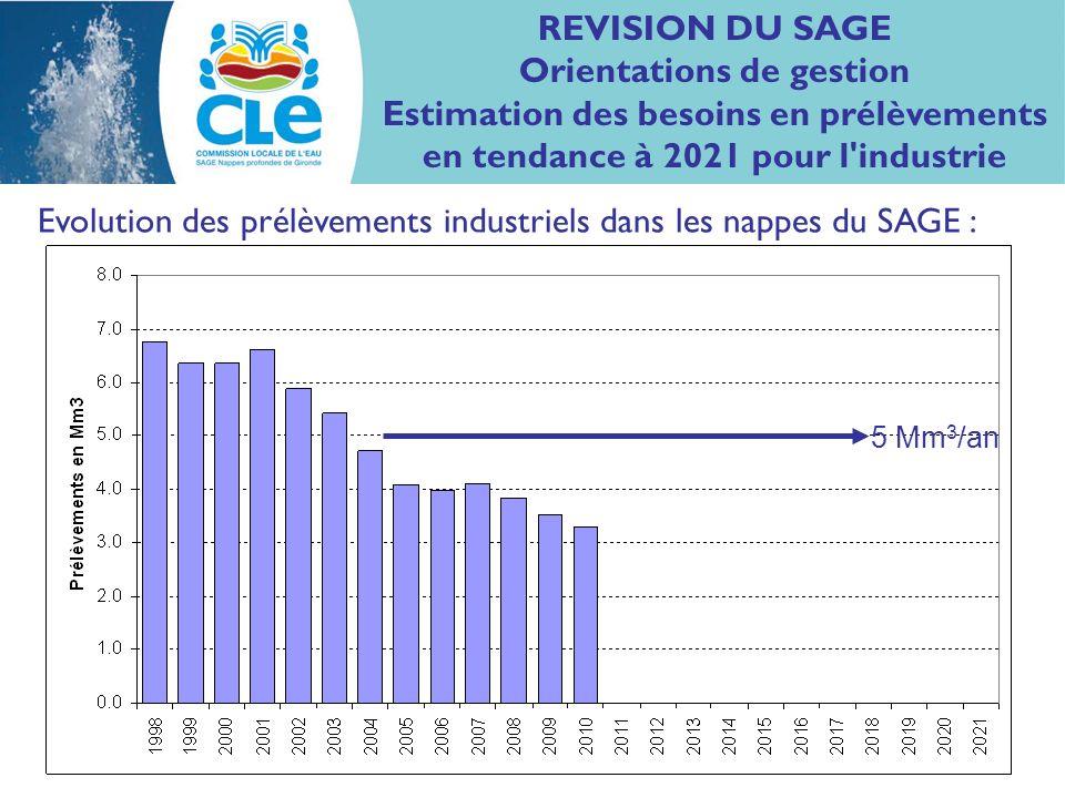REVISION DU SAGE Orientations de gestion Estimation des besoins en prélèvements en tendance à 2021 pour l industrie Evolution des prélèvements industriels dans les nappes du SAGE : 5 Mm 3 /an