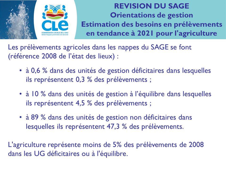 REVISION DU SAGE Orientations de gestion Estimation des besoins en prélèvements en tendance à 2021 pour l'agriculture Les prélèvements agricoles dans