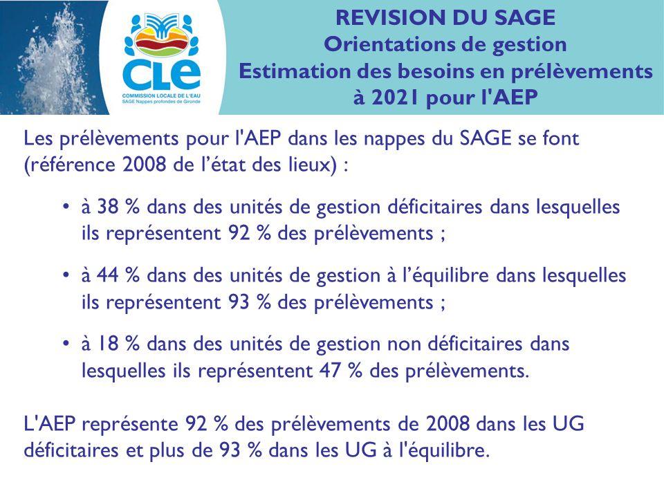 REVISION DU SAGE Orientations de gestion Estimation des besoins en prélèvements à 2021 pour l'AEP Les prélèvements pour l'AEP dans les nappes du SAGE