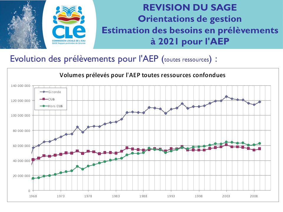 REVISION DU SAGE Orientations de gestion Estimation des besoins en prélèvements à 2021 pour l'AEP Evolution des prélèvements pour l'AEP ( toutes resso