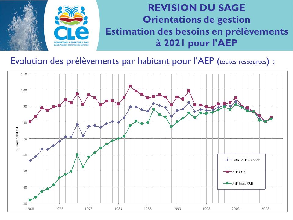 REVISION DU SAGE Orientations de gestion Estimation des besoins en prélèvements à 2021 pour l'AEP Evolution des prélèvements par habitant pour l'AEP (