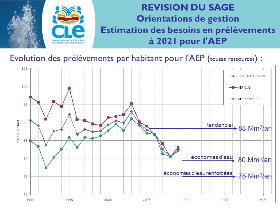 REVISION DU SAGE Orientations de gestion Estimation des besoins en prélèvements à 2021 pour l AEP Evolution des prélèvements par habitant pour l AEP ( toutes ressources ) : 75 Mm 3 /an 80 Mm 3 /an 88 Mm 3 /an tendanciel économies d eau économies d eau renforcées