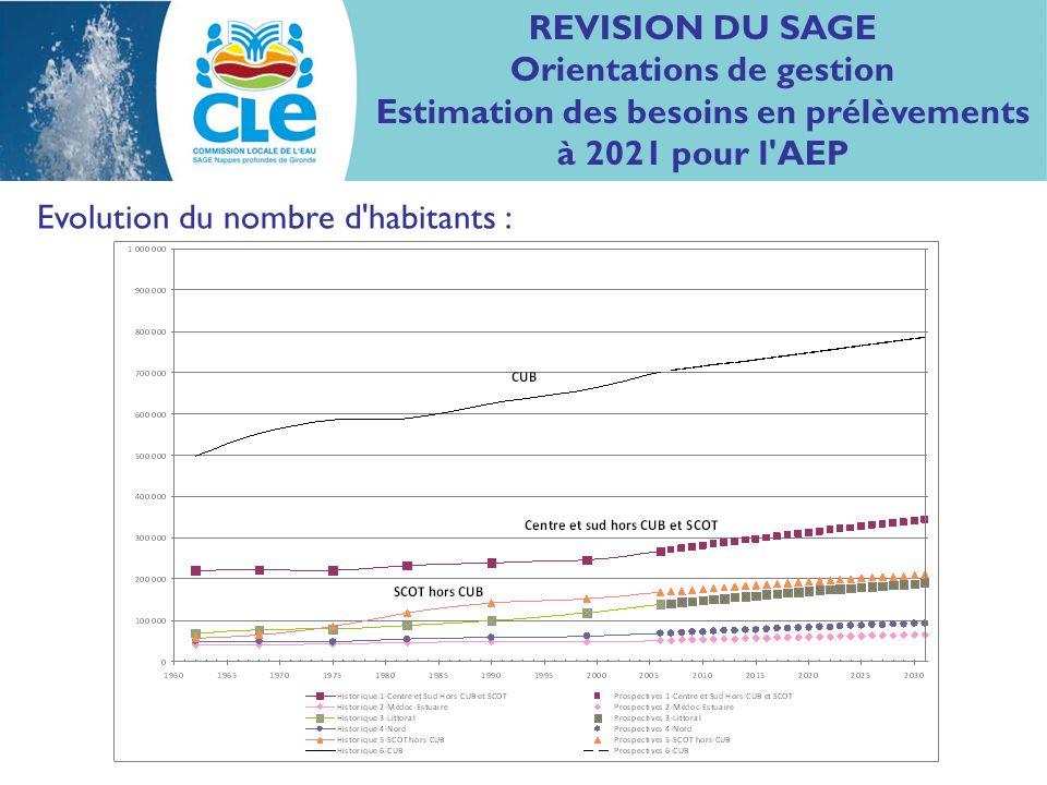 REVISION DU SAGE Orientations de gestion Estimation des besoins en prélèvements à 2021 pour l'AEP Evolution du nombre d'habitants :