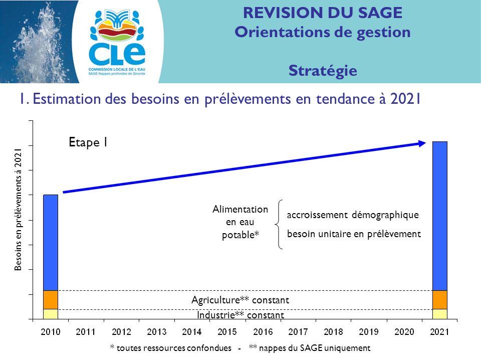 REVISION DU SAGE Orientations de gestion Stratégie 1. Estimation des besoins en prélèvements en tendance à 2021 (dans les nappes du SAGE et tous usage