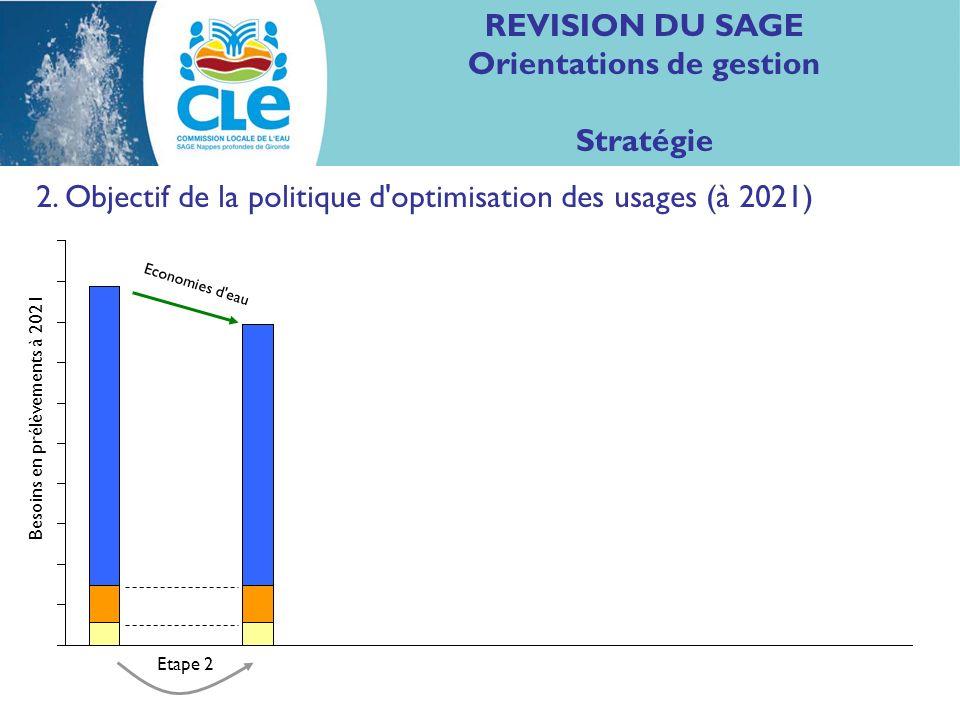 REVISION DU SAGE Orientations de gestion Stratégie 2. Objectif de la politique d'optimisation des usages (à 2021) Economies d'eau Etape 2 Besoins en p