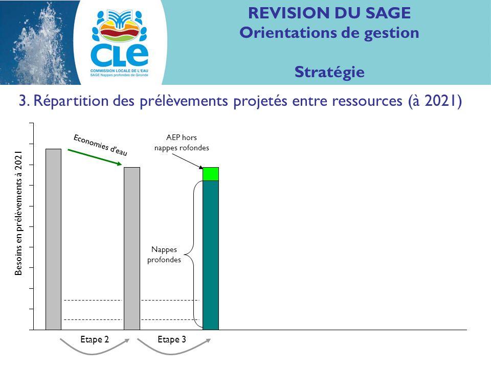 REVISION DU SAGE Orientations de gestion Stratégie 3. Répartition des prélèvements projetés entre ressources (à 2021) Nappes profondes Economies d'eau