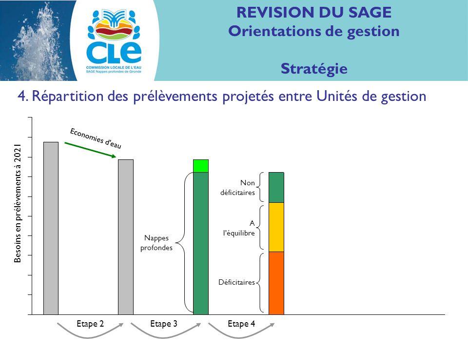 REVISION DU SAGE Orientations de gestion Stratégie 4. Répartition des prélèvements projetés entre Unités de gestion Nappes profondes Non déficitaires