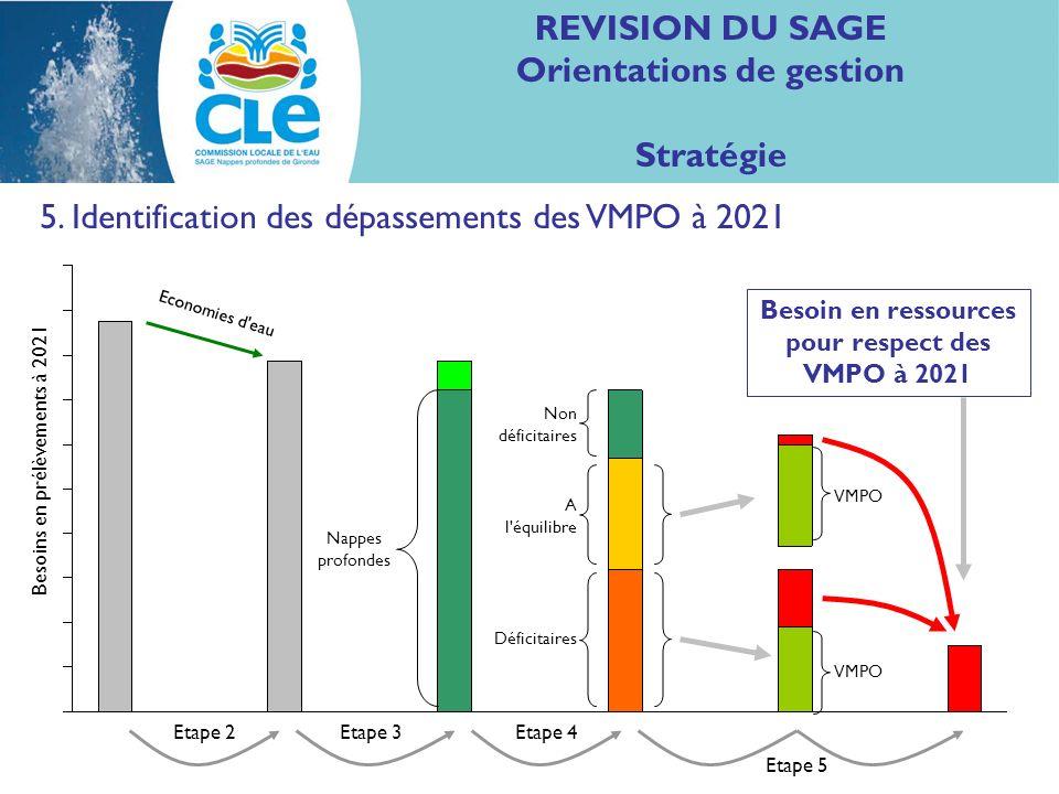 REVISION DU SAGE Orientations de gestion Stratégie 5. Identification des dépassements des VMPO à 2021 Nappes profondes Non déficitaires A l'équilibre