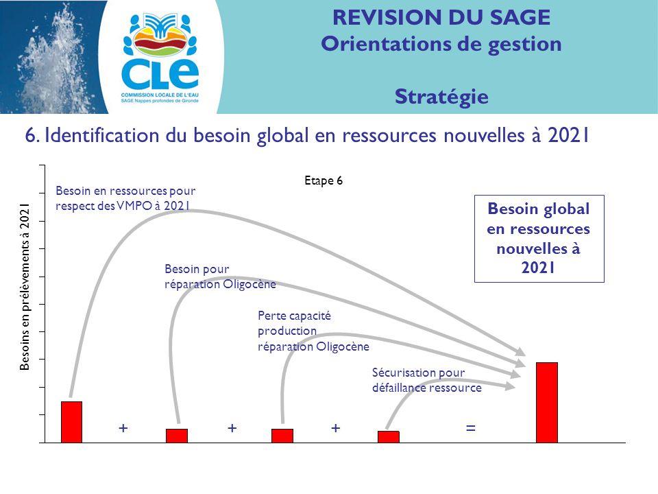 REVISION DU SAGE Orientations de gestion Stratégie 6. Identification du besoin global en ressources nouvelles à 2021 Besoin en ressources pour respect
